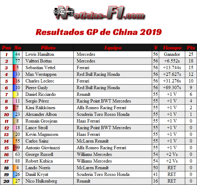 Resultados - GP China 2019 - Carrera