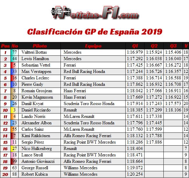 Clasificación- GP España 2019