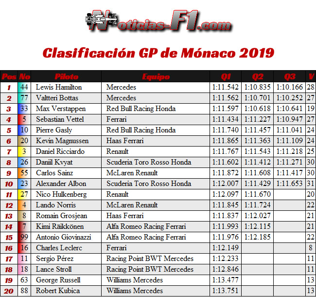 Clasificación GP Mónaco 2019