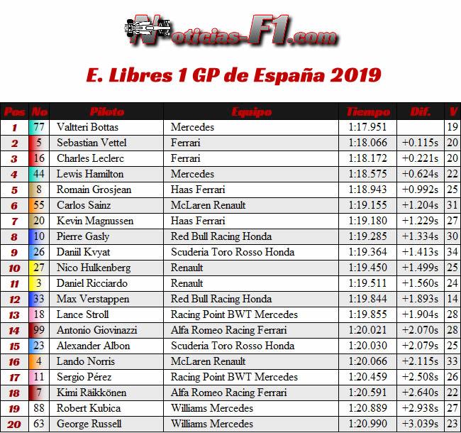 FP1 - Entrenamientos Libres 1 - GP España 2019