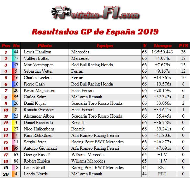 Resultados- GP España 2019