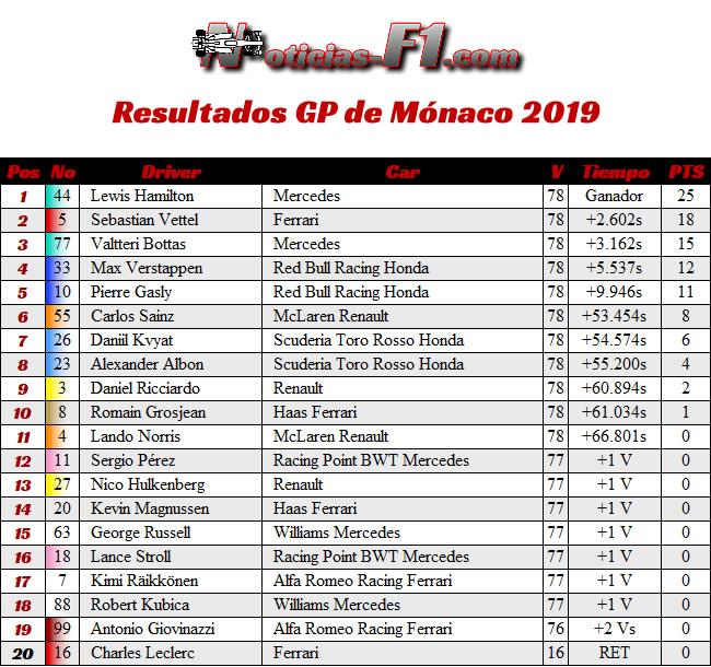 Resultados GP Mónaco 2019