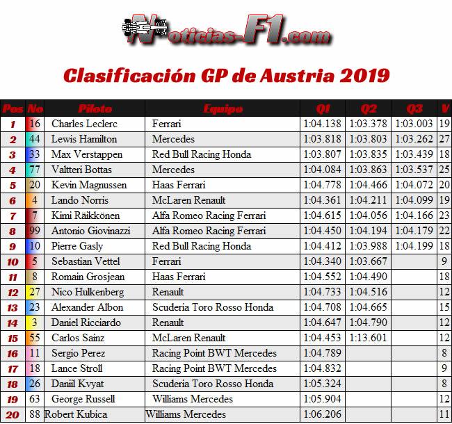 Resultados Clasificación GP Austria - Red Bull Ring
