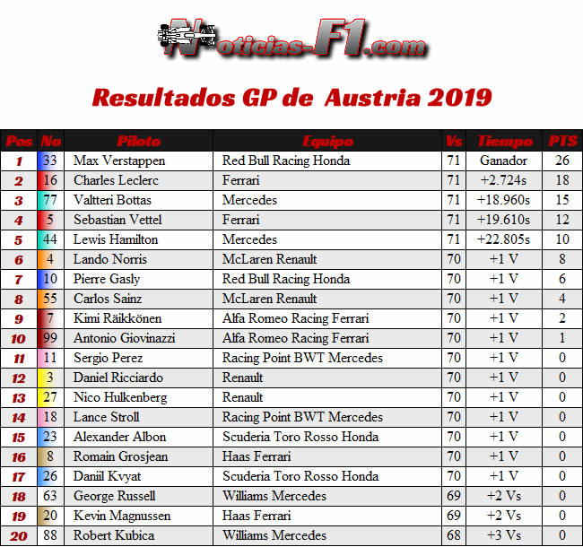 Resultados Carrera GP Austria - Red Bull Ring