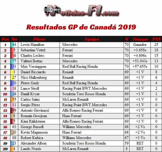 Carrera - Canadá 2019 - Resultados