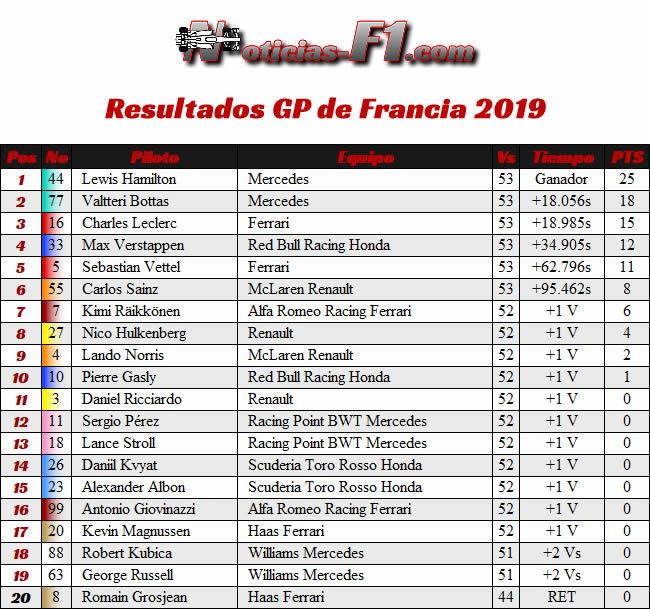 Resultados Carrera GP Francia 2019