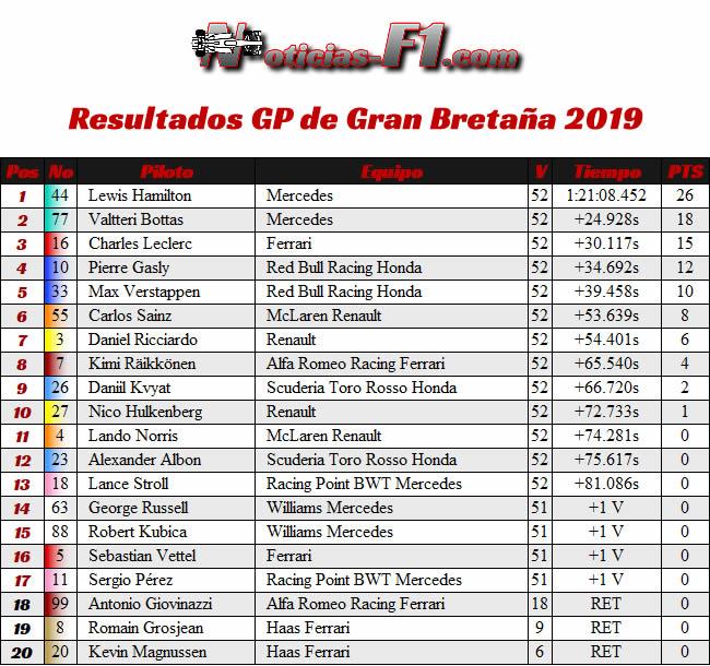 Resultados Carrera - GP Gran Bretaña 2019