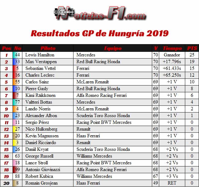 Resultados Carrera - GP Hungría 2019