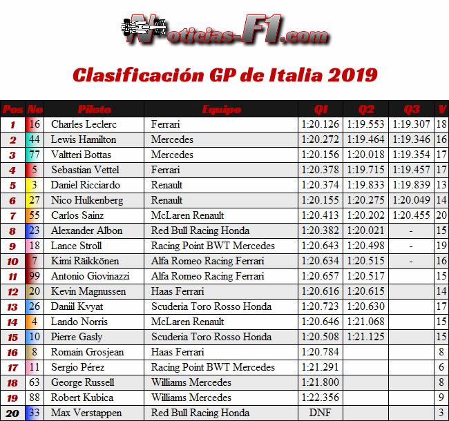 Clasificación- GP Italia 2019