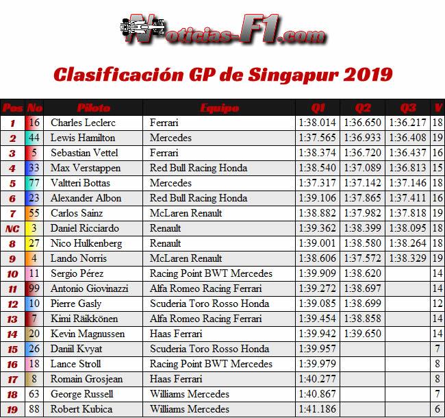 Clasificación - GP Singapur 2019