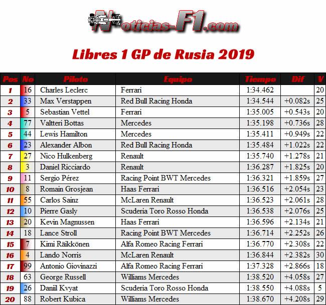 Entrenamientos Libres 1 - FP1 - GP Rusia 2019