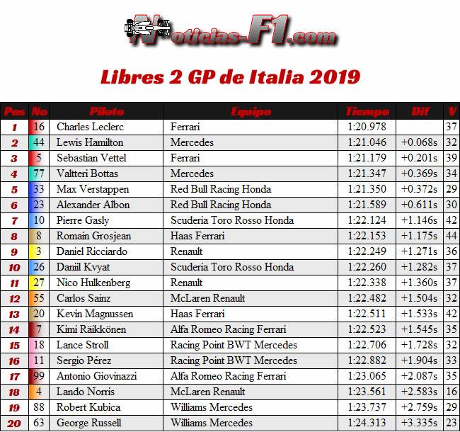 Entrenamientos Libres 2- FP2 - GP Italia 2019