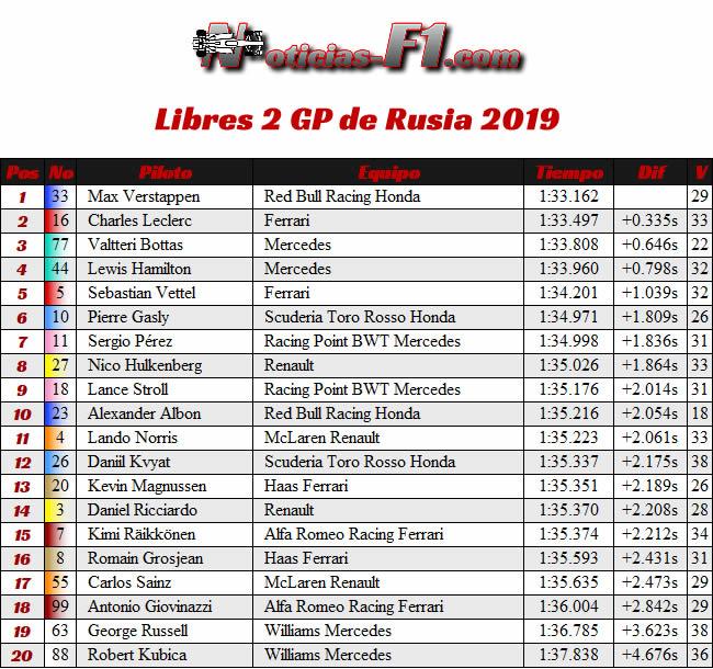 Entrenamientos Libres 2 - FP2 - GP Rusia 2019