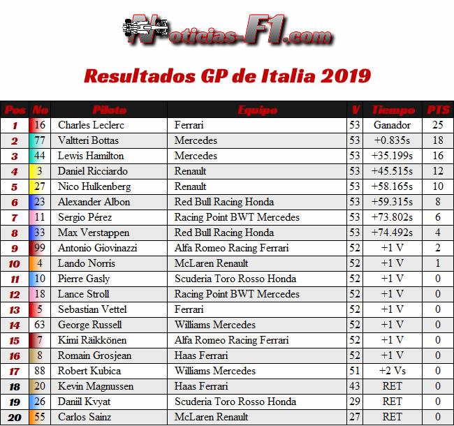 Resultados - GP Italia 2019