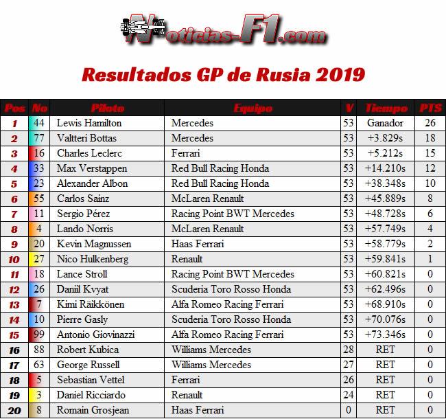 Resultados - GP Rusia 2019