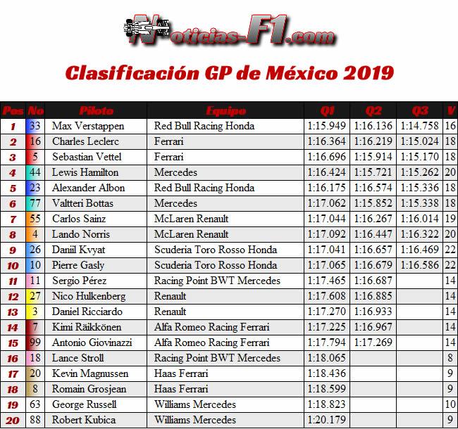 Clasificación- GP México 2019