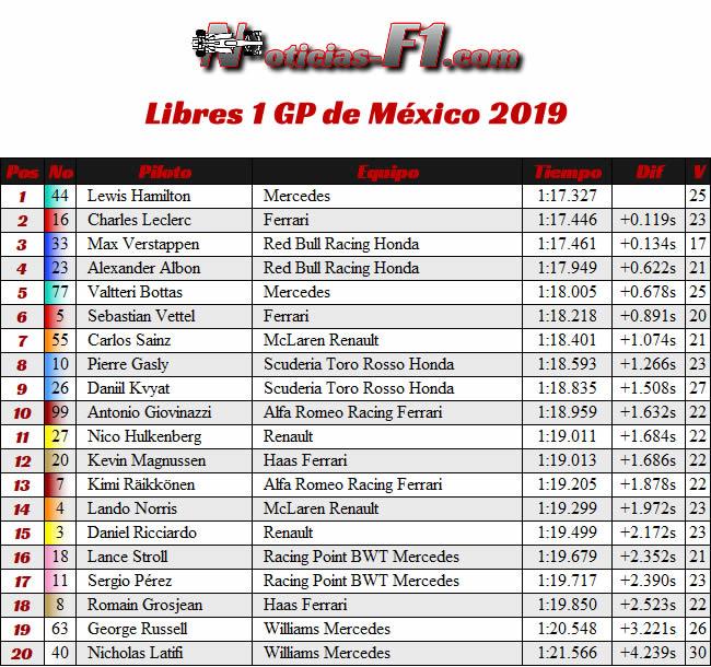 FP1 - Entrenamientos Libres - GP México 2019