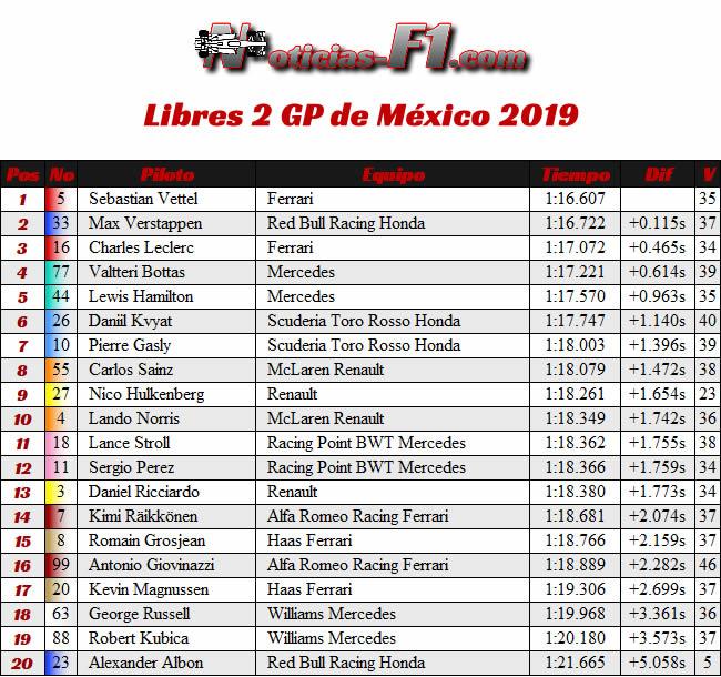 FP2 - Entrenamientos Libres - GP México 2019