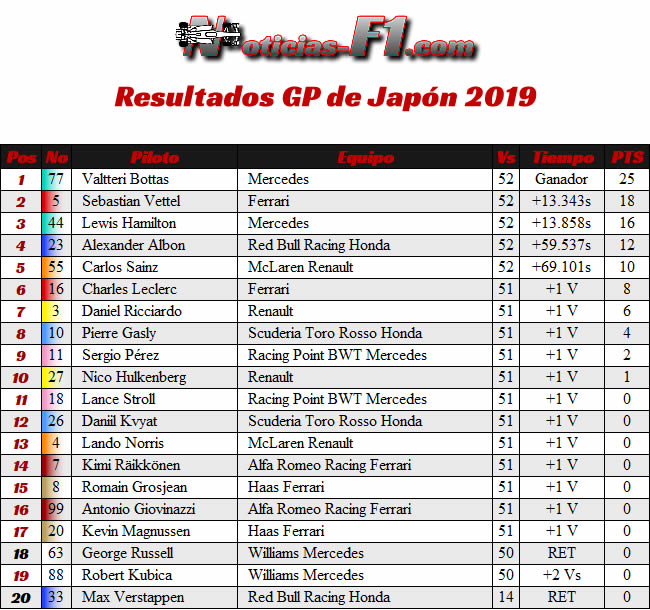 Resultados - GP Japón 2019