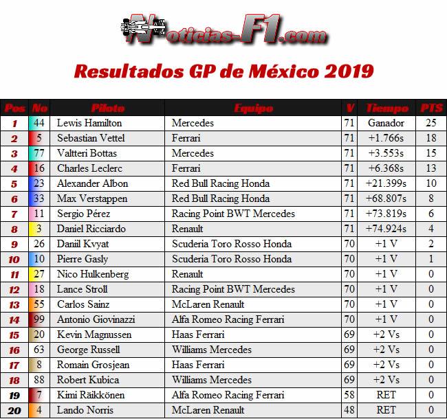 Resultados - GP México 2019