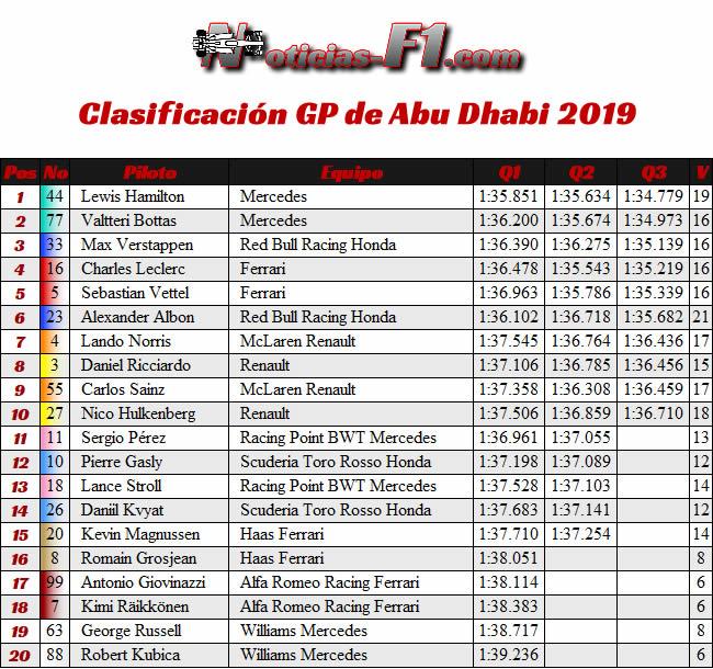 Clasificación - GP Abu Dhabi 2019