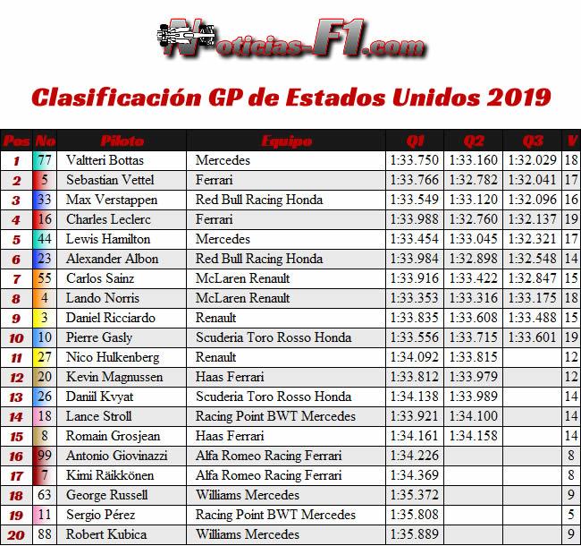 Clasificación- GP Estados Unidos - Austin - Texas - COTA