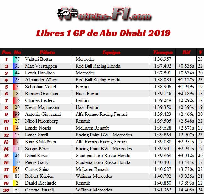 Entrenamientos Libres 1 - FP1 - GP Abu Dhabi 2019