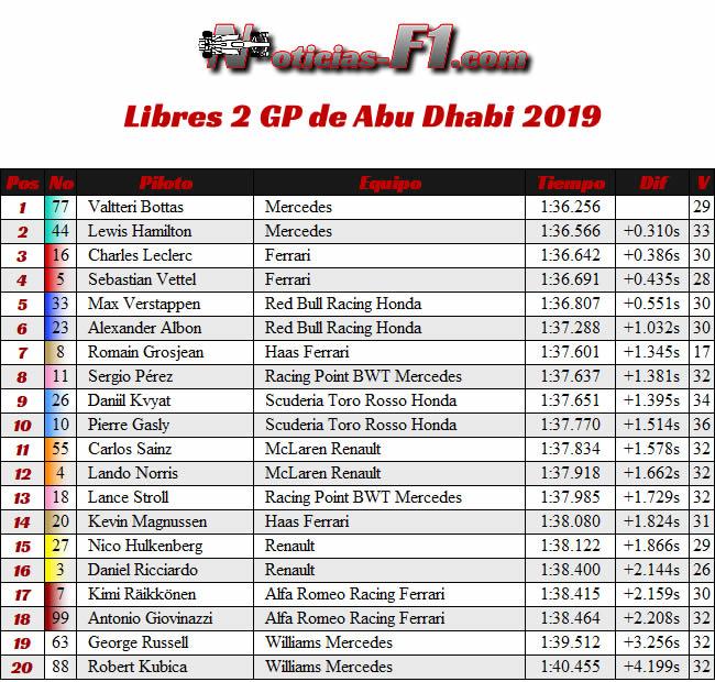Entrenamientos Libres 2 - FP2 - GP Abu Dhabi 2019