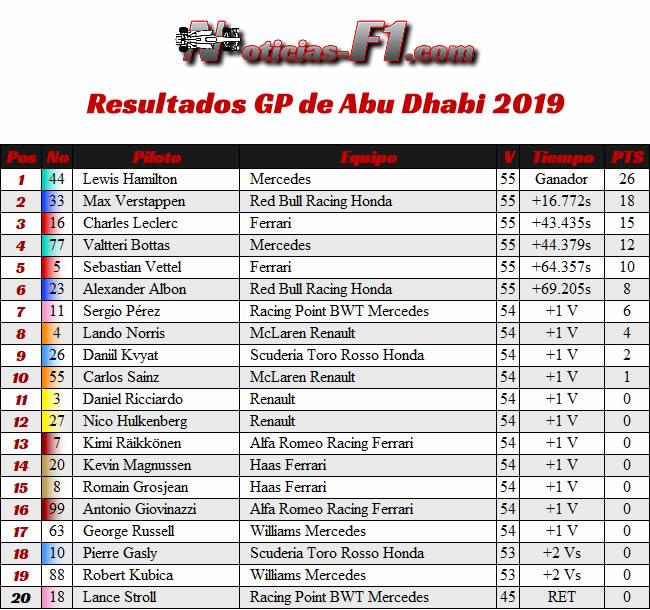 Resultados - GP Abu Dhabi 2019