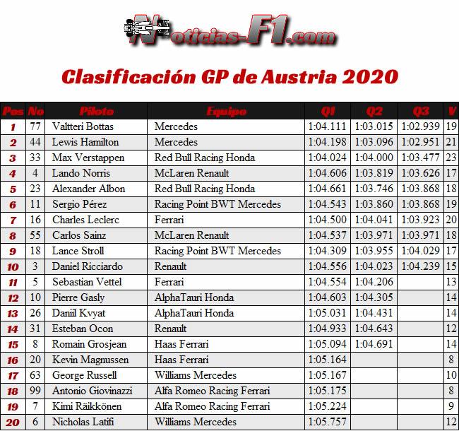 Clasificación - GP de Austria 2020