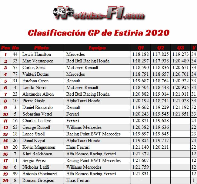 Clasificación - GP de Estiria 2020