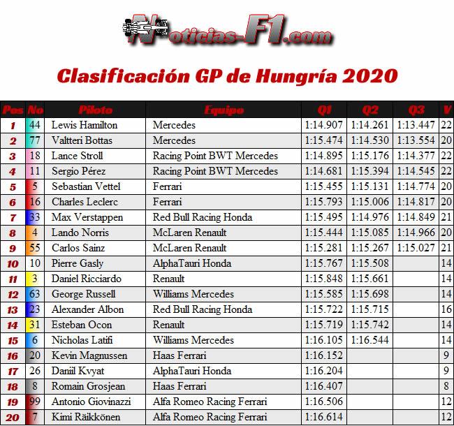 Resultados Clasificación - GP de Hungría 2020