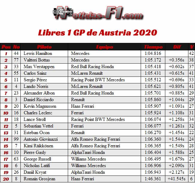 Entrenamientos Libres 1 - FP1 - GP de Austria 2020