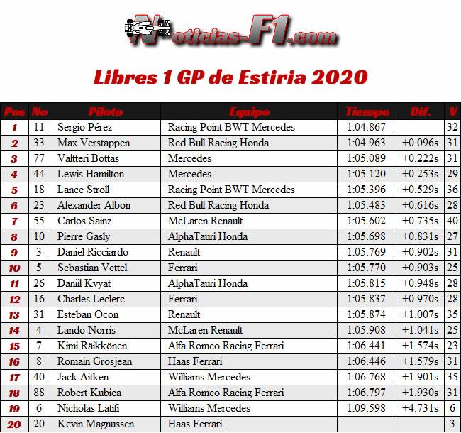 Entrenamientos Libres 1 - FP1 - GP de Estiria 2020
