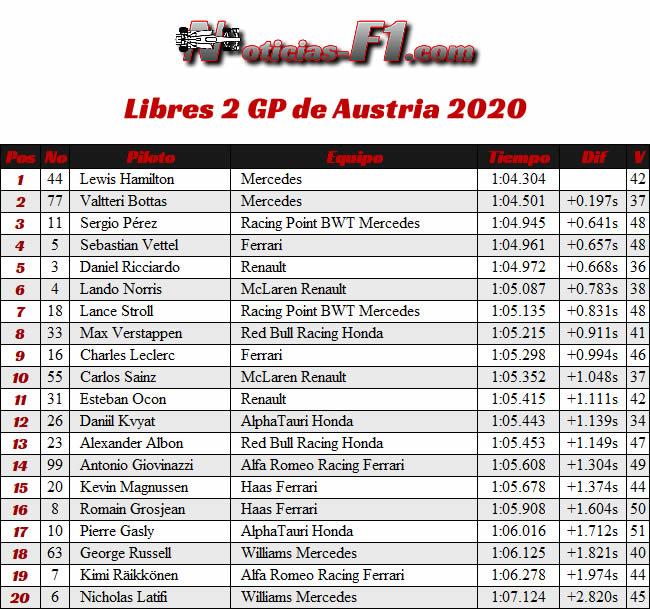 Entrenamientos Libres 2 - FP2 - GP de Austria 2020