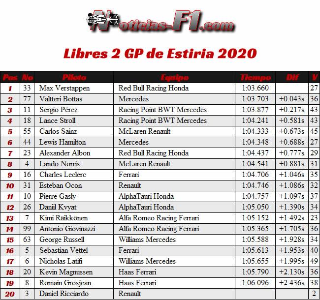 Entrenamientos Libres 2 - FP2 - GP de Estiria 2020
