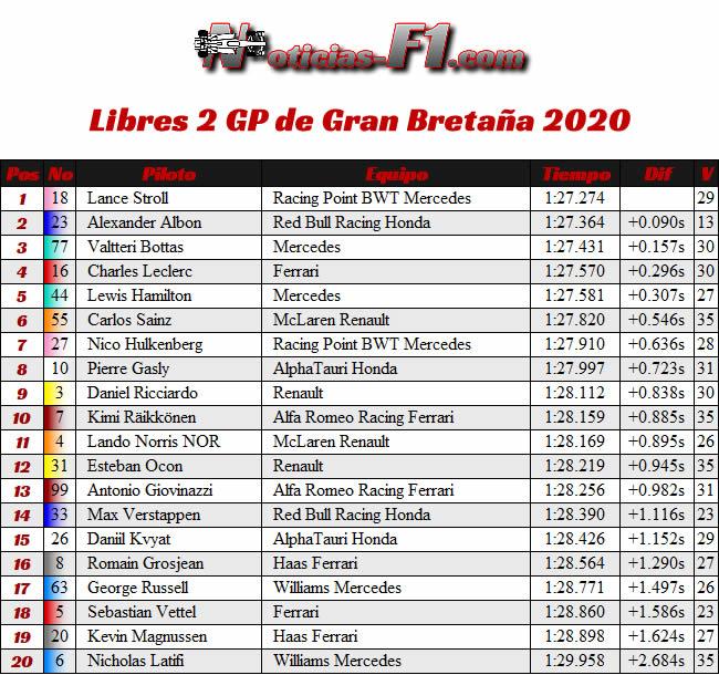 Resultados Entrenamientos Libres 2 - FP2- GP de Gran Bretaña - Silverstone 2020