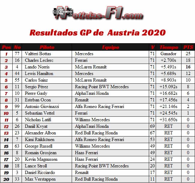 Resultados - GP de Austria 2020
