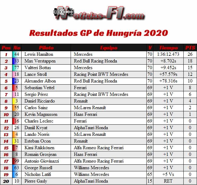 Resultados Carrera - GP de Hungría 2020