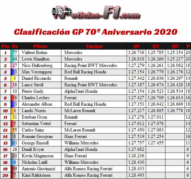 Resultados - Clasificación - 70º GP Aniversario