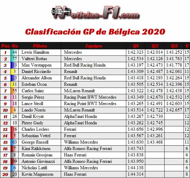 Resultados - Clasificación - GP Bélgica 2020