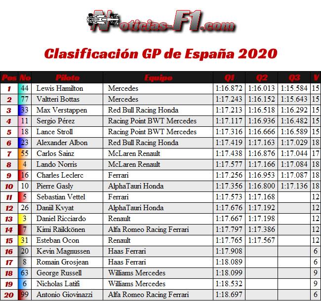 Resultados - Clasificación - GP España