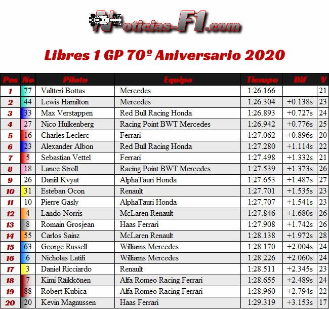 Resultados - Entrenamientos Libres 1 - FP1 - 70º GP Aniversario