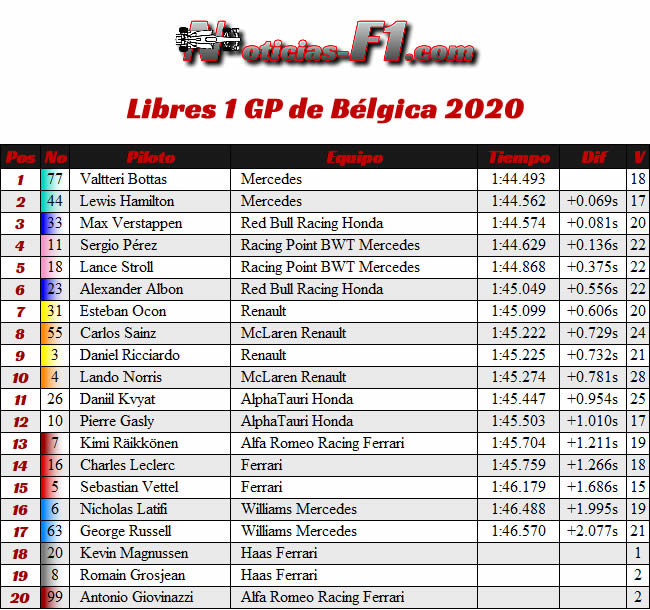 Resultados - Entrenamientos Libres 1 - FP1 - GP Bélgica 2020
