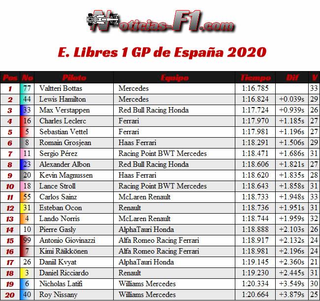 Resultados - Entrenamientos Libres 1 - FP1 - GP España