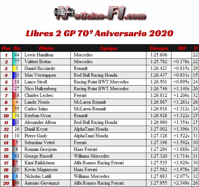 Resultados - Entrenamientos Libres 2 - FP2 - 70º GP Aniversario