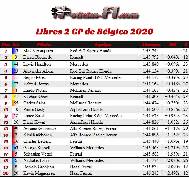 Resultados - Entrenamientos Libres 2 - FP2 - GP Bélgica 2020