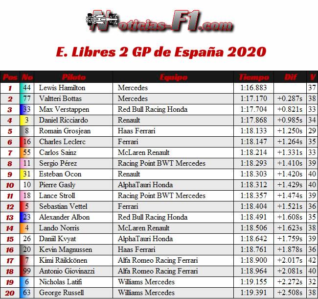 Resultados - Entrenamientos Libres 2 - FP2 - GP España