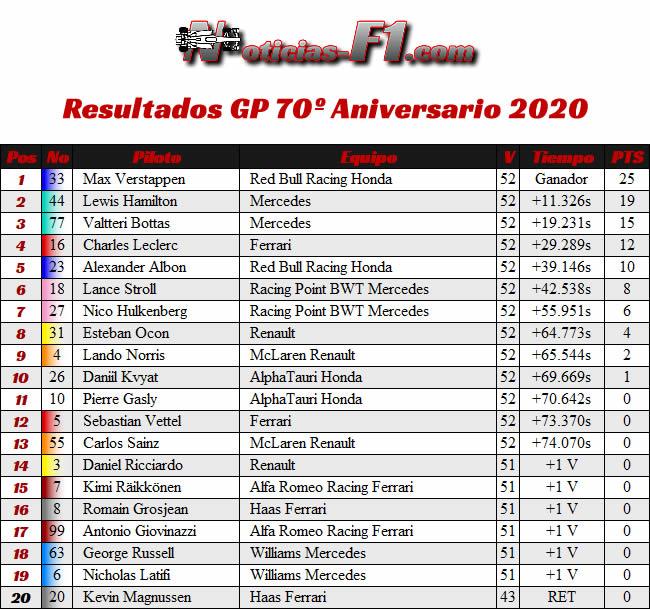 Resultados - Carrera - 70º GP Aniversario