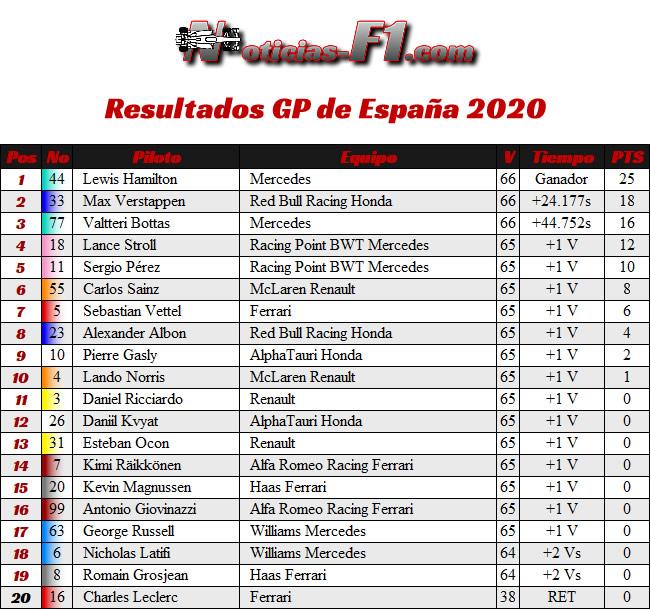 Resultados - Carrera - GP España